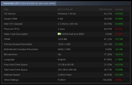Средняя конфигурация игрового ПК в Steam