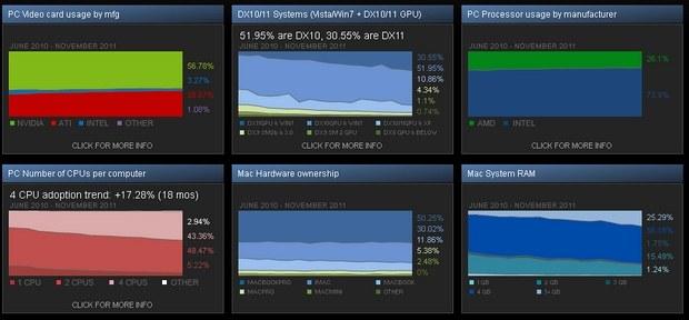 Статистика Steam
