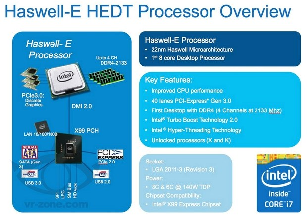 Структура Haswell-E