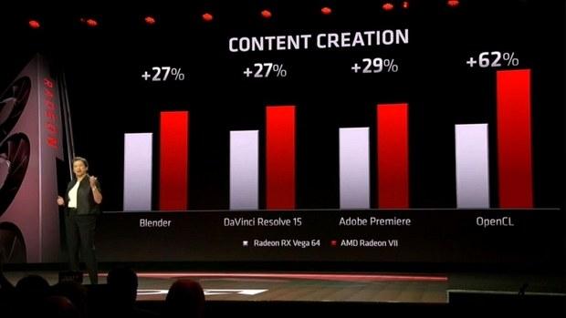 Сравнительная производительность Radeon VII в креативных задачах