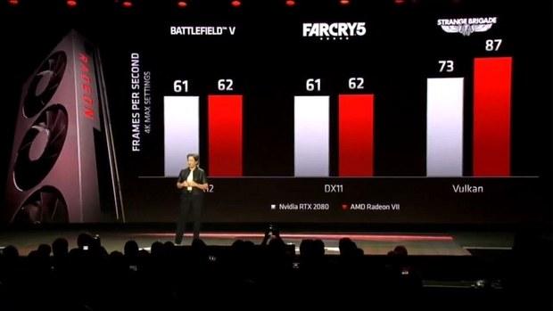 Сравнительная производительность Radeon VII в играх