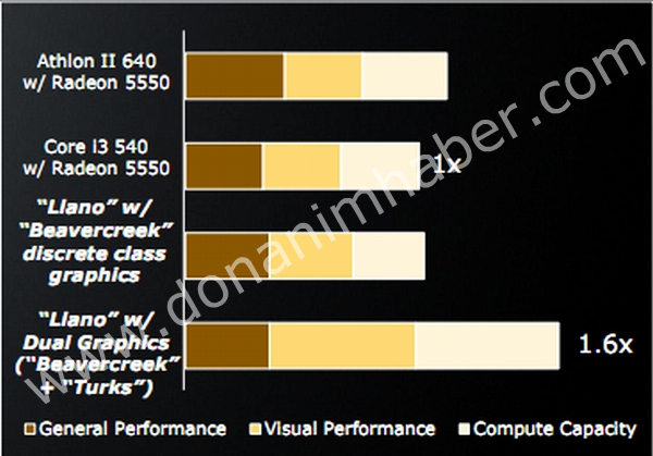 AMD Dual-GPU performance