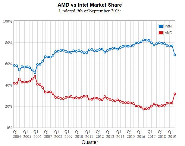 Рыночные доли процессоров AMD и Intel