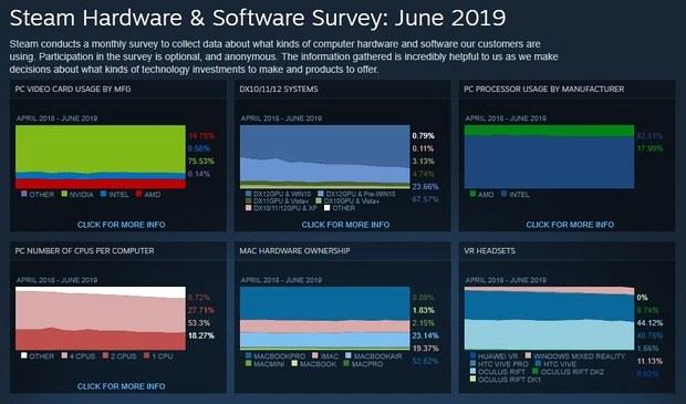 Статистика аппаратного обеспечения Steam по состоянию на июнь 2019