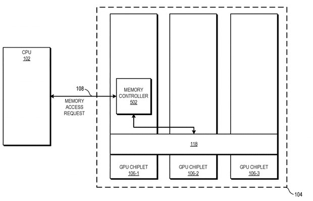AMD опубликовала патент с активным мостом для чиплетов GPU