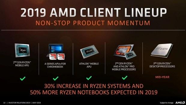 Новая дорожная карта CPU AMD