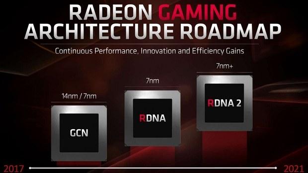Эволюция архитектуры GPU AMD