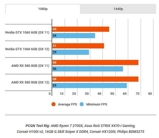Тест видеокарт GTX 1060 и RX580 в Battlefield V при разрешении 1080p