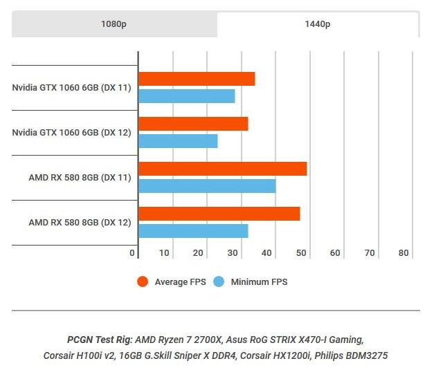 Тест видеокарт GTX 1060 и RX580 в Battlefield V при разрешении 1440p