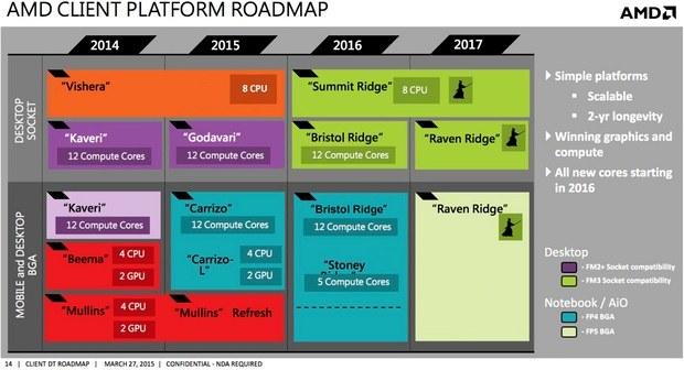 Смотреть Playstation 5 выйдет в 2019 году | обзор, цена видео