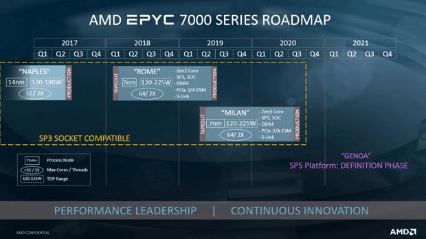 Дорожная карта процессоров EPYC с ключевыми характеристиками