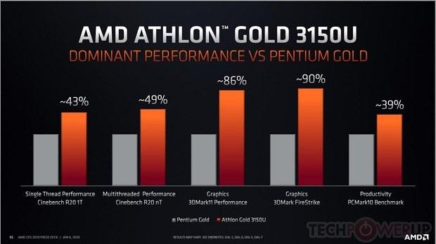 Производительность Athlon 3000