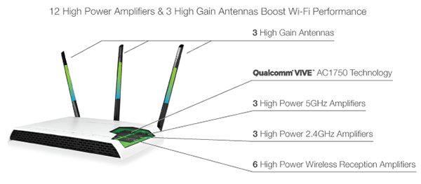 Amped Wireless RE1750A