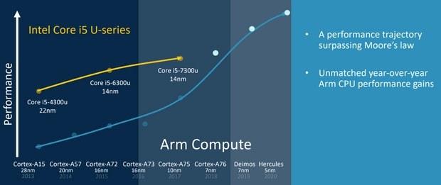 Сравнение производительности процессоров ARM и Intel