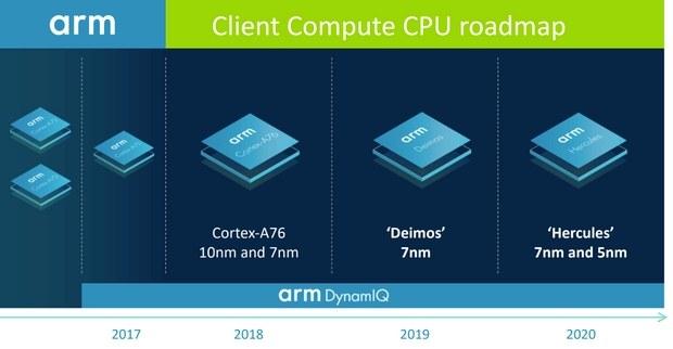 Дорожная карта клиентских процессоров