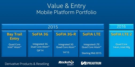 Дорожная карта мобильных начальных процессоров Intel