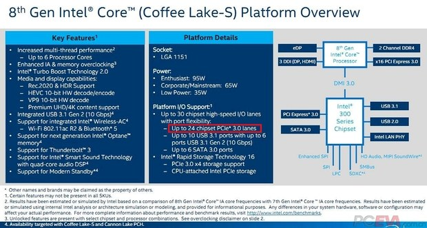 Характеристики платформы Coffee Lake