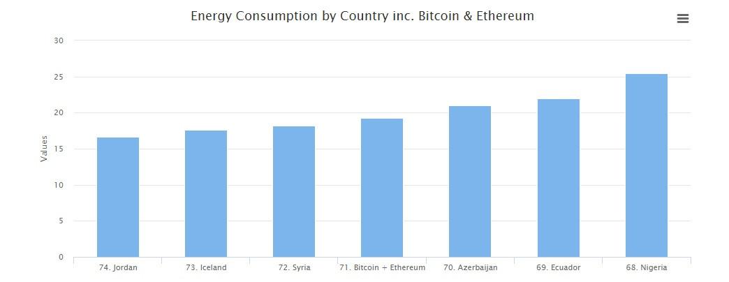 Потребление Биткойном электричества в сравнении с о странами