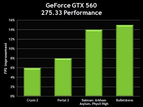 скачать драйвера для geforce gtx 560