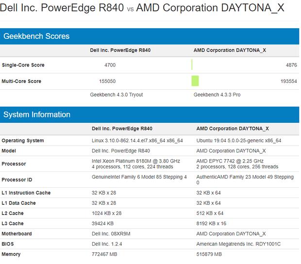 Сравнение производительности AMD EPYC 7742 и Intel Xeon Platinum 8180M