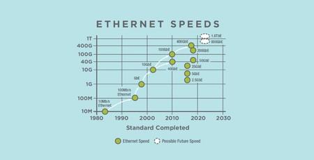 Дорожная карта развития Ethernet