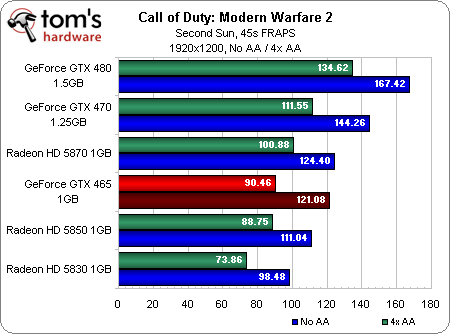 Тесты GeForce GTX 465 на базе Fermi в Call of Duty: Modern Warfare 2