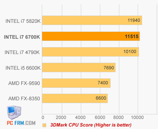 Бенчмарки CPU Intel Skylake