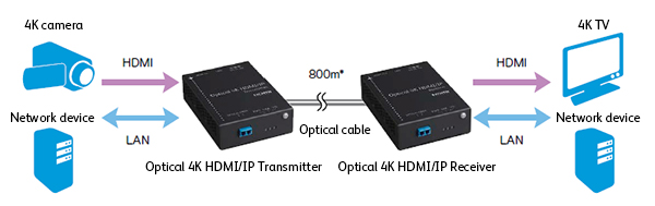 4K HDMI/IP Optical Transmission System