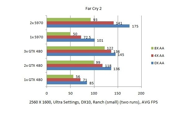 GeForce GTX 480 3-way SLI performance