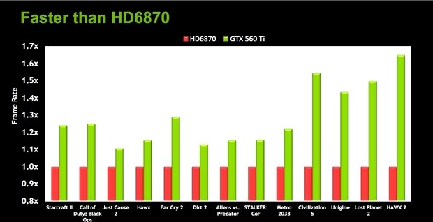 GeForce GTX 560 Ti performance