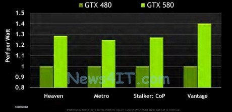 Сравнительная производительность GeForce GTX 580