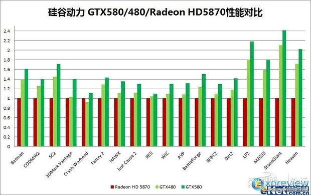 GeForce GTX 580 performance