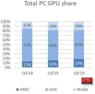Рыночная доля GPU