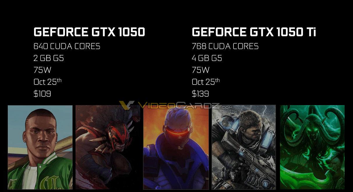 NVIDIA GeForce GTX 1050 и1050 Tiуже появились в РФ