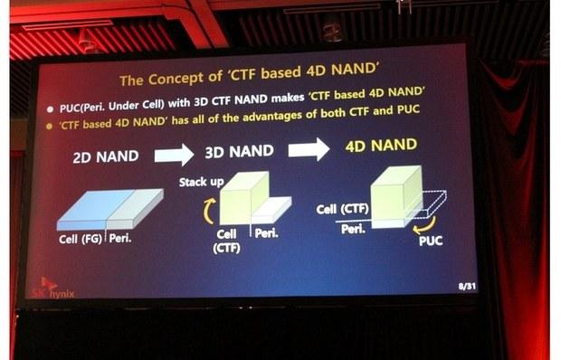 Отличия в конструкции NAND памяти типов 2D, 3D и 4D