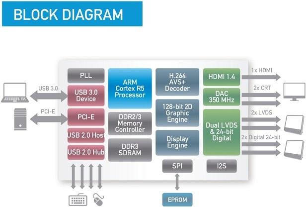 Блок-схема контроллера Silicon Motion SM768