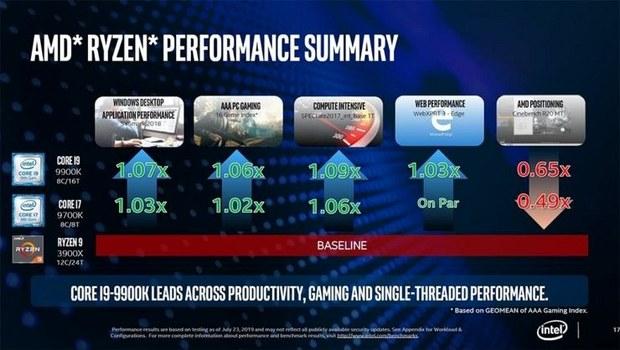 Отчёт о производительности AMD Ryzen 9 3900X