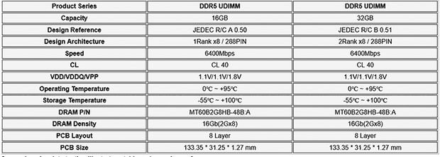 Longsys / Lexar публикует производительность памяти DDR5