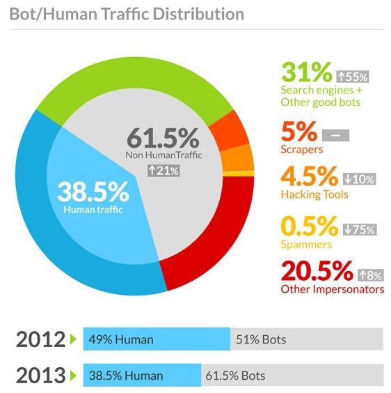 Статистика интернет трафика