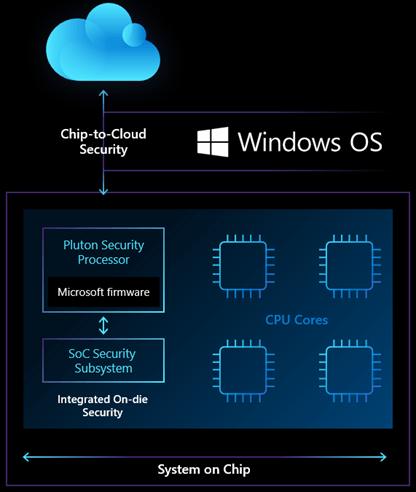 Microsoft анонсирует процессор безопасности Pluton