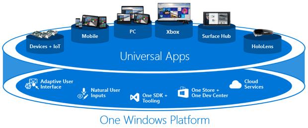 Универсальные приложения Windows