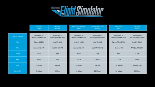 Системные требования к Microsoft Flight Simulator