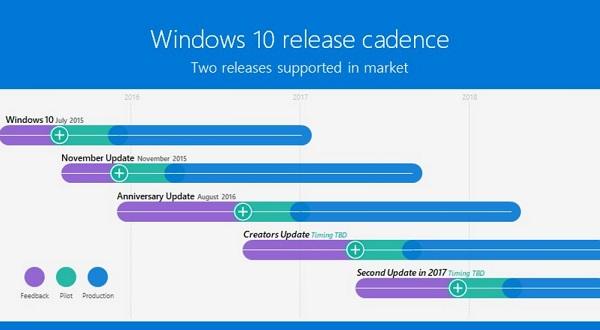 ВWindows 10 Creators Update изменяется подход кобновлению системы