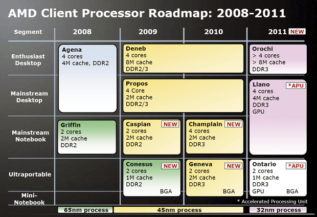 //nvworld.ru/files/news/new-680/amd-client-proz-roadmap-200.png