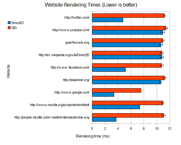 Firefox D2D performance