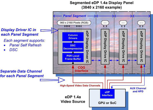Блок-схема Embedded DisplayPort 1.4a