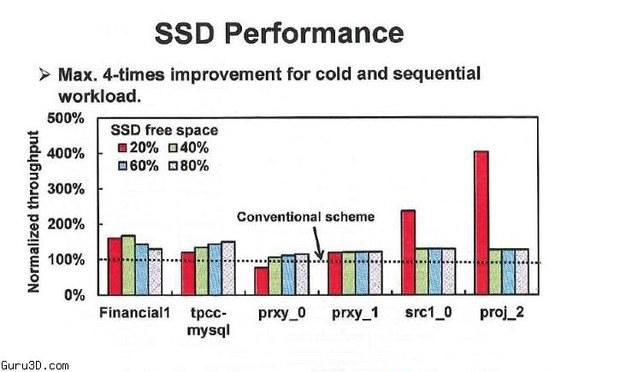 Обычная схема работы SSD