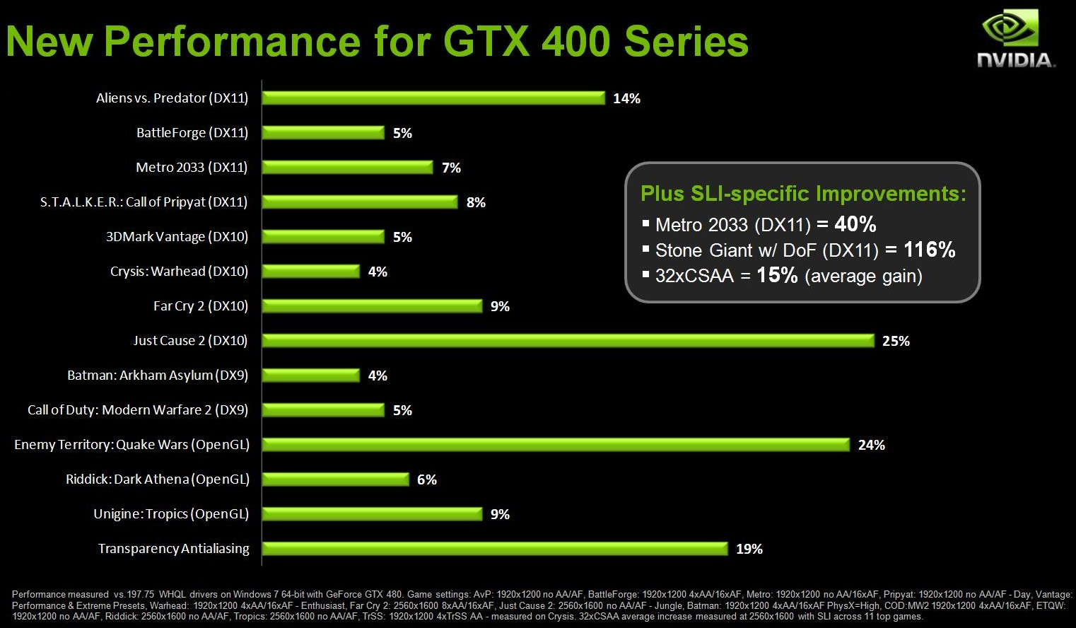 Nvidia Geforce 9500 Gt Driver Download Windows 10