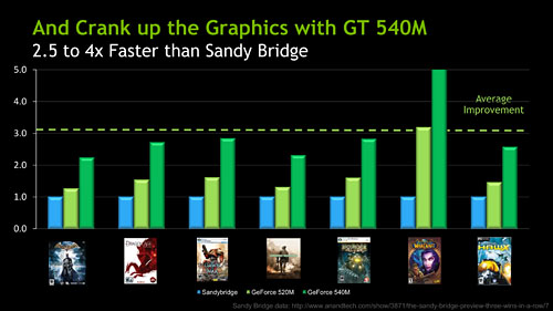GeForce 500M vs Sandy Bridge IGP