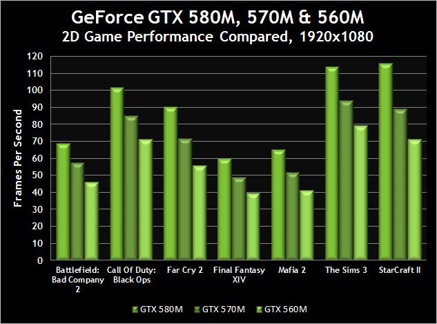 график производительности видеокарт Nvidia - фото 5